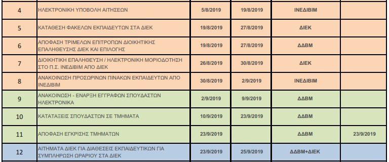 Χρονοδιάγραμμα Ολοκλήρωσης Εργασιών ΔΙΕΚ